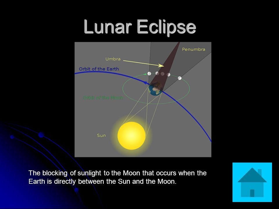 Lunar Eclipse The blocking of sunlight to the Moon that occurs when the Earth is directly between the Sun and the Moon.