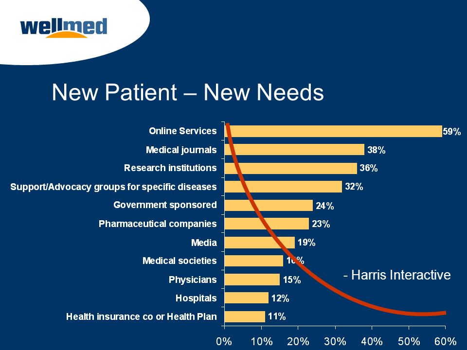 New Patient – New Needs - Harris Interactive Now lets look at health