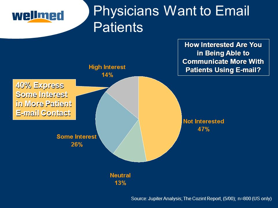 Physicians Want to Email Patients