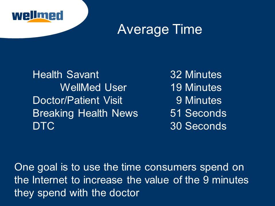 Average Time Health Savant 32 Minutes WellMed User 19 Minutes