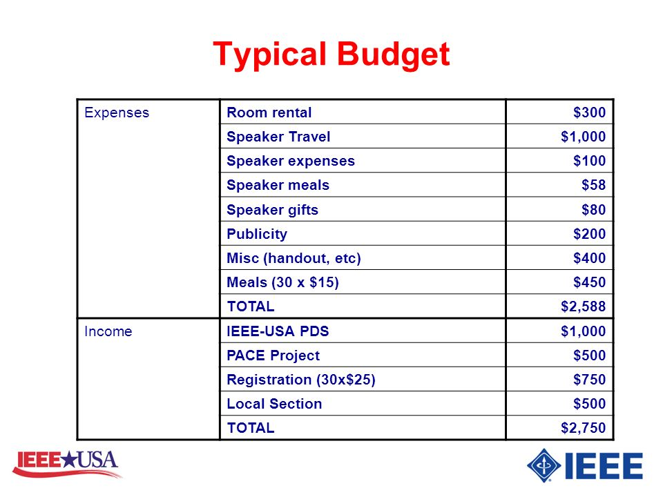Typical Budget Expenses Room rental $300 Speaker Travel $1,000