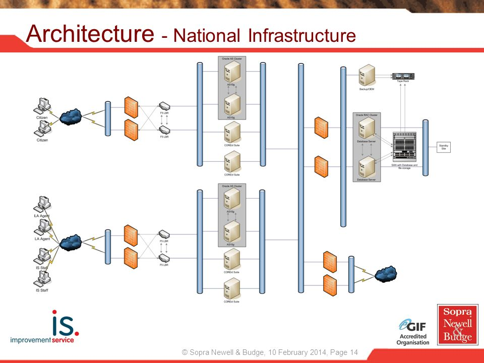 Architecture - National Infrastructure