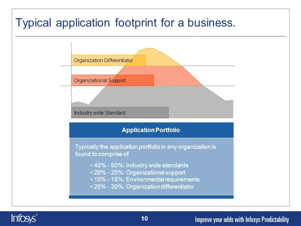 Typical application footprint for a business.