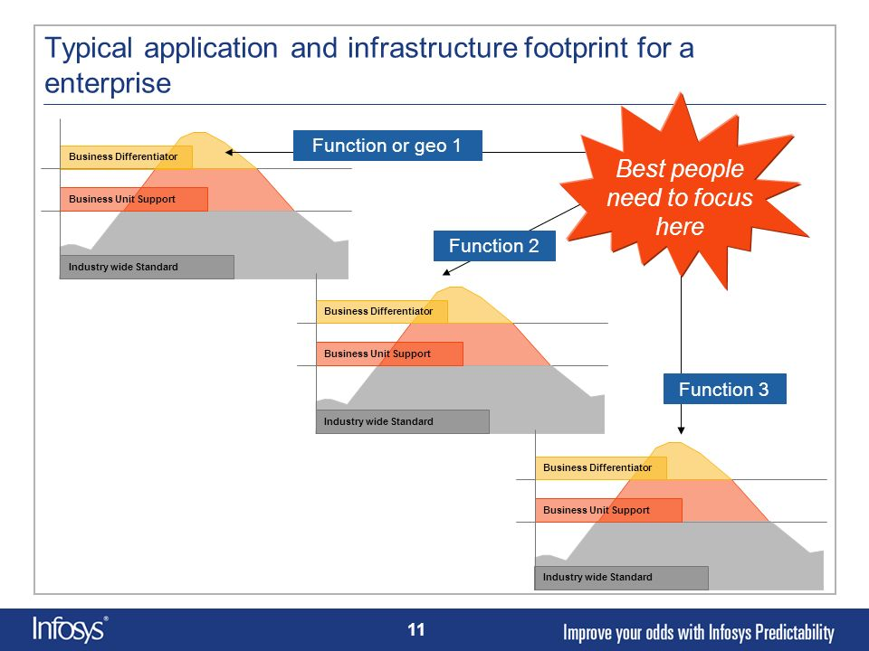 Typical application and infrastructure footprint for a enterprise