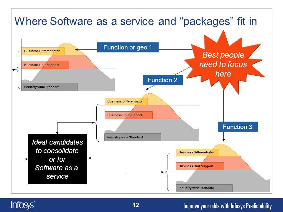 Where Software as a service and packages fit in