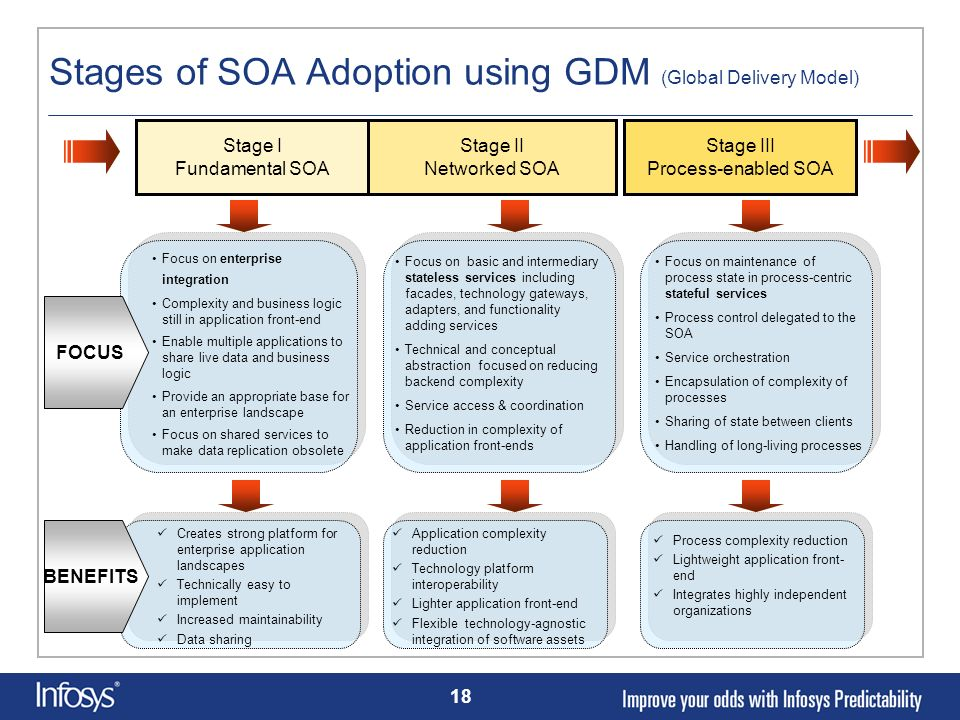 Stages of SOA Adoption using GDM (Global Delivery Model)