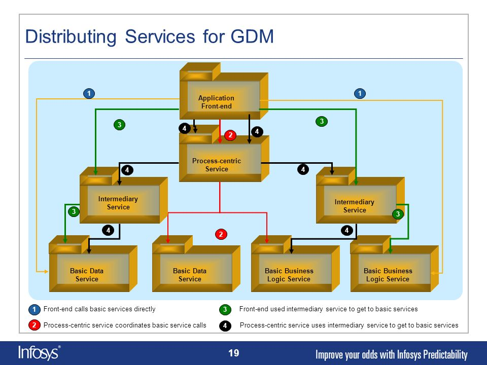 Distributing Services for GDM