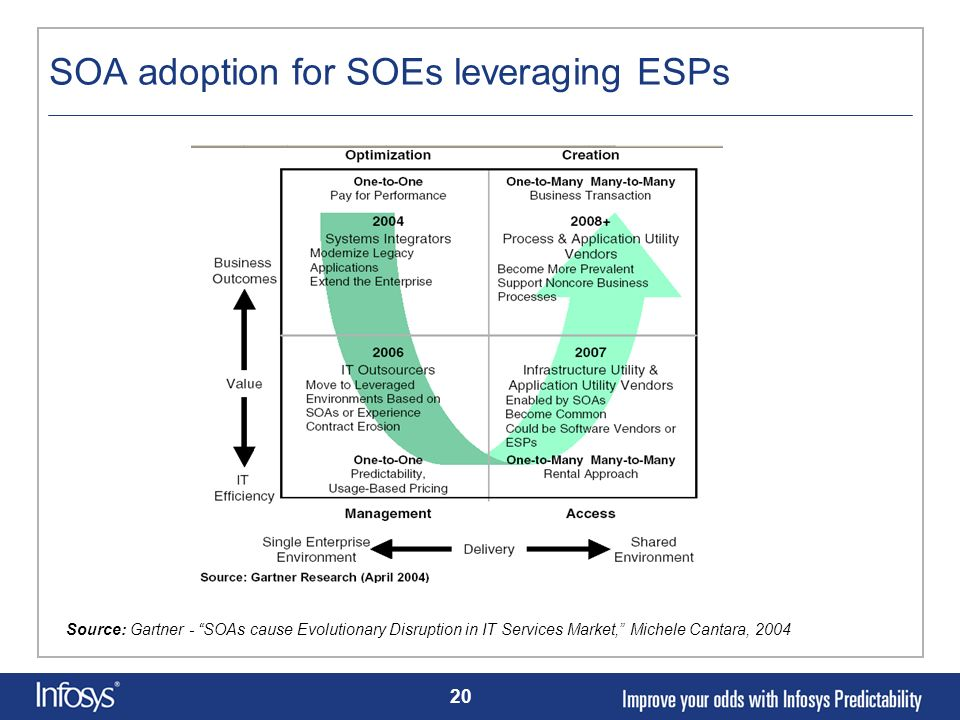 SOA adoption for SOEs leveraging ESPs