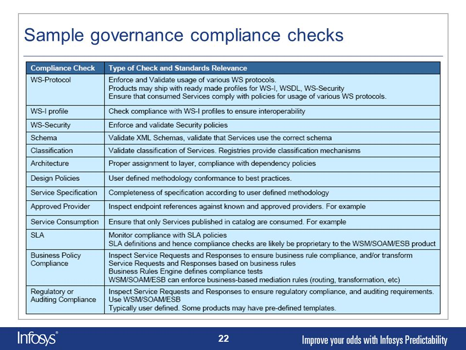 Sample governance compliance checks