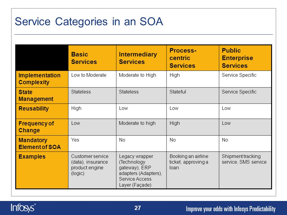 Service Categories in an SOA