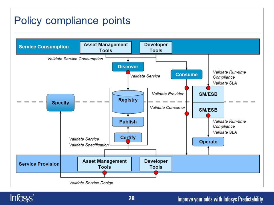 Policy compliance points