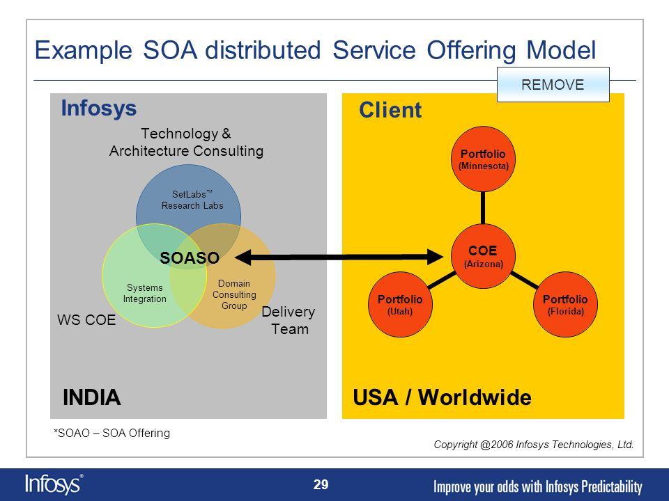 Example SOA distributed Service Offering Model