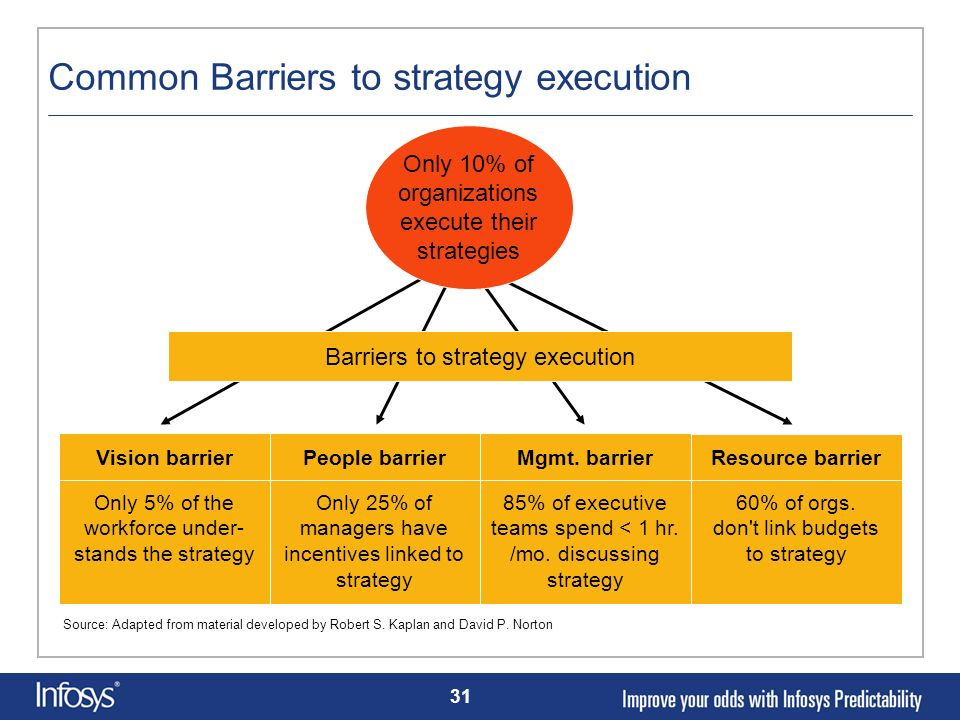 Common Barriers to strategy execution