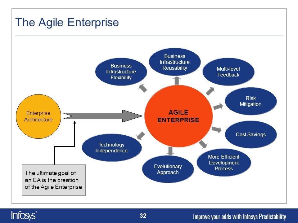 The Agile Enterprise AGILE ENTERPRISE