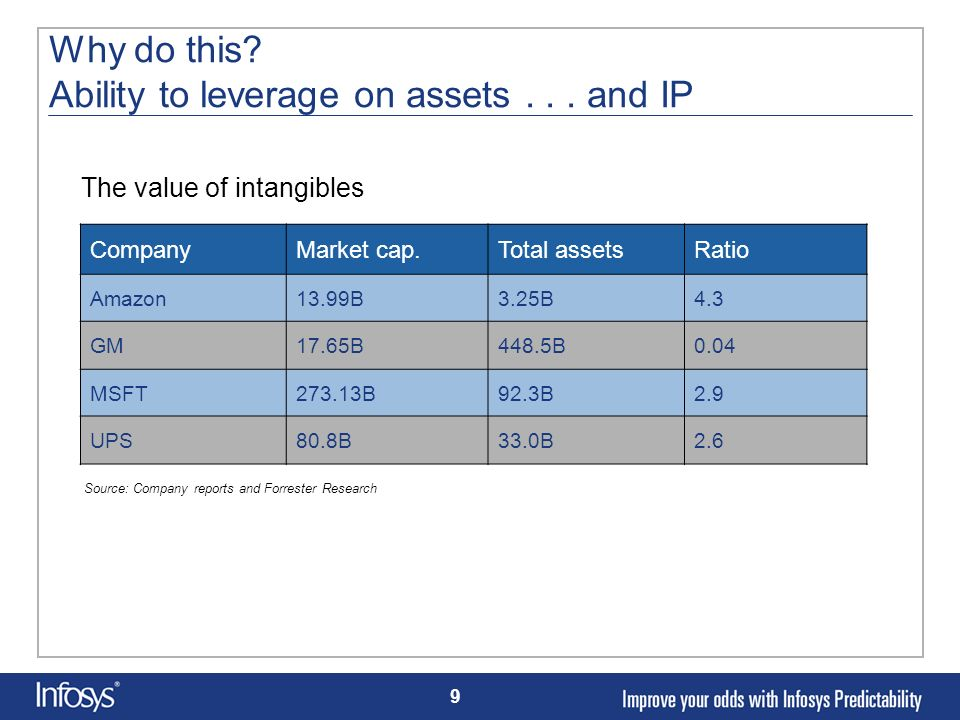 Why do this Ability to leverage on assets . . . and IP