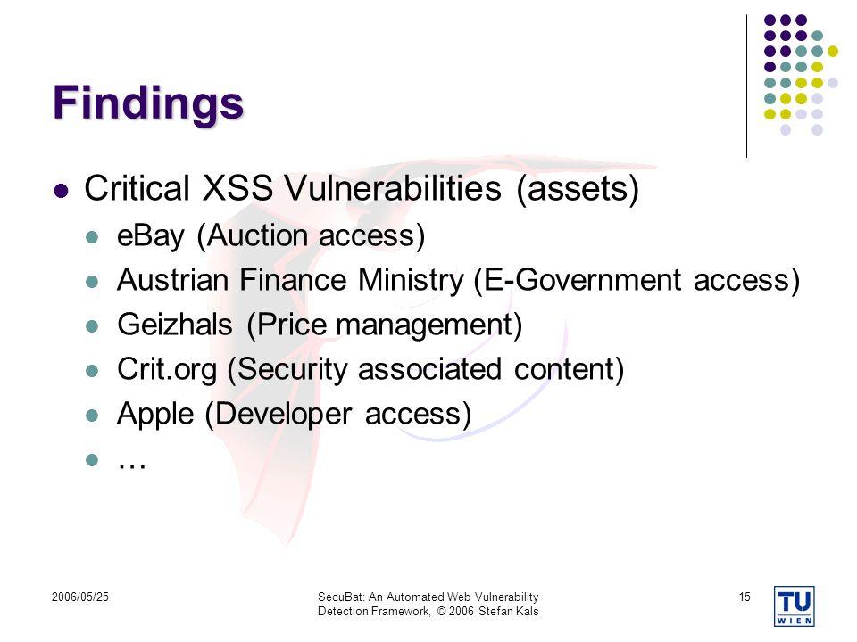 Findings Critical XSS Vulnerabilities (assets) eBay (Auction access)