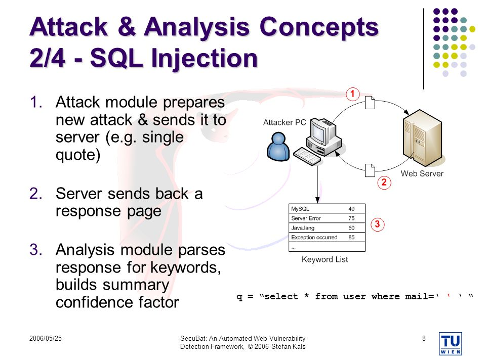 Attack & Analysis Concepts 2/4 - SQL Injection