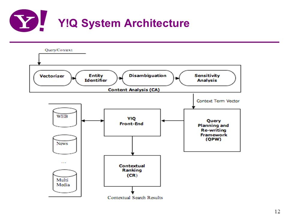 Y!Q System Architecture