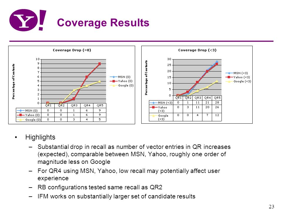 Coverage Results Highlights