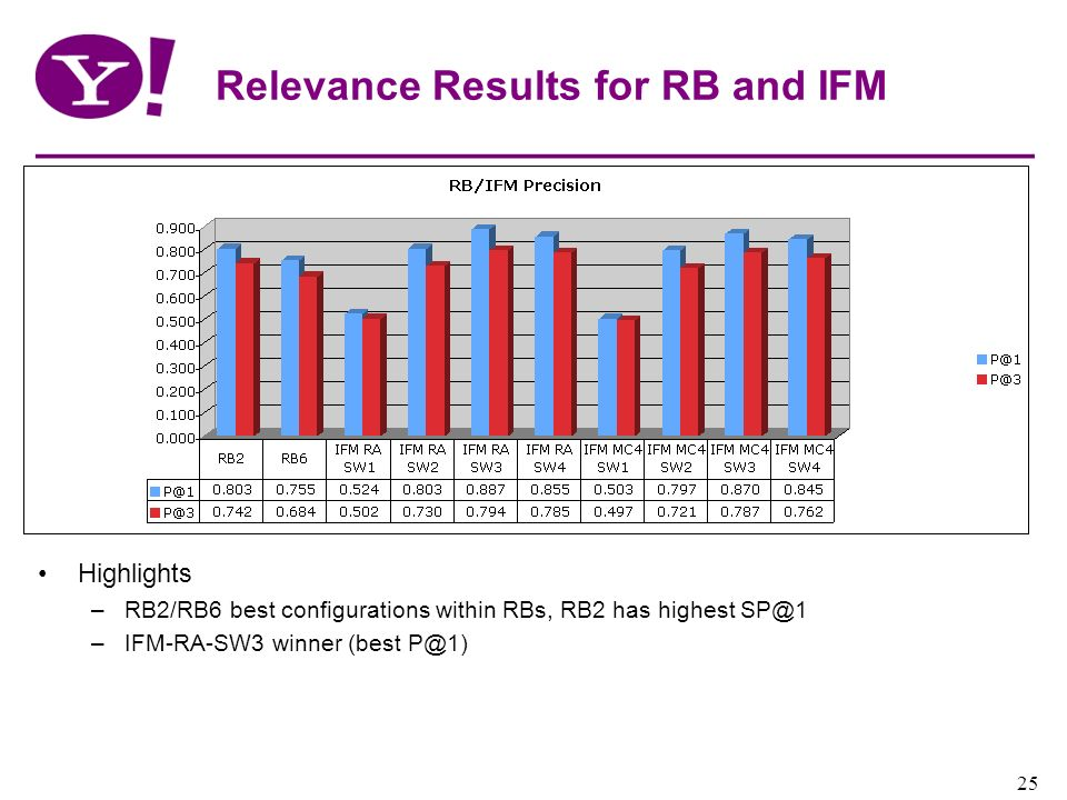 Relevance Results for RB and IFM