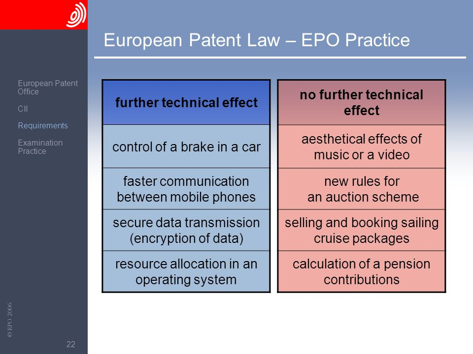 European Patent Law – EPO Practice