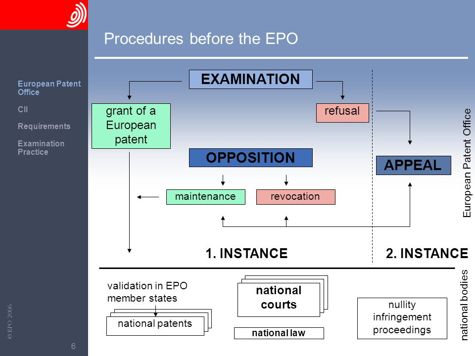 Procedures before the EPO