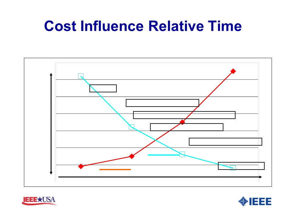 Cost Influence Relative Time