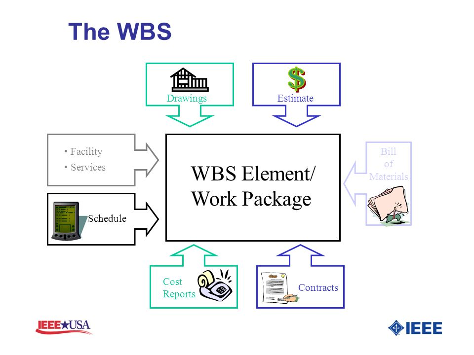 The WBS $ WBS Element/ Work Package Drawings Estimate • Facility Bill
