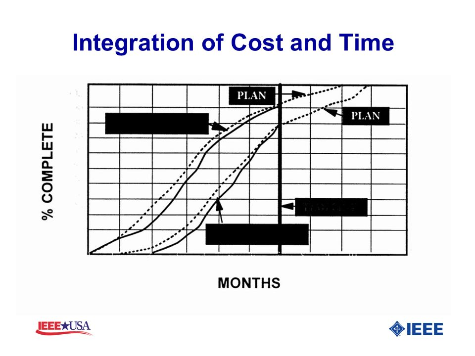 Integration of Cost and Time