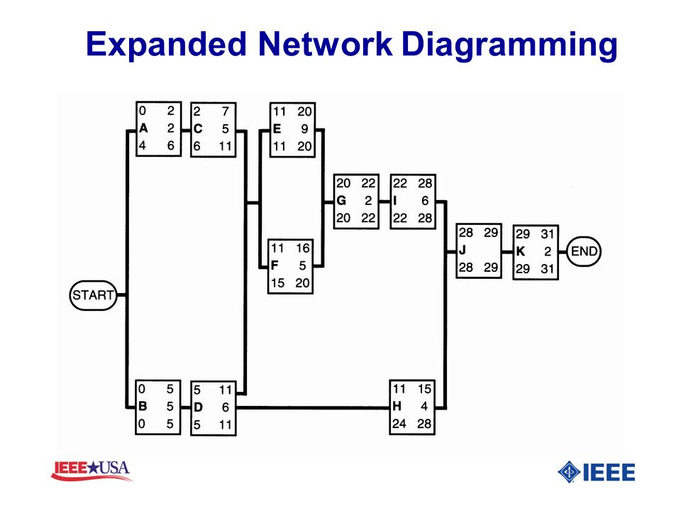Expanded Network Diagramming