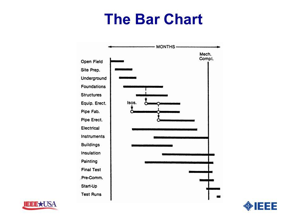 The Bar Chart