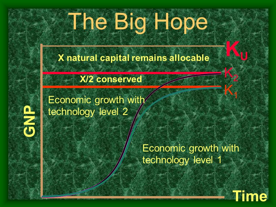 The Big Hope KU GNP Time K2 K1 Economic growth with technology level 2
