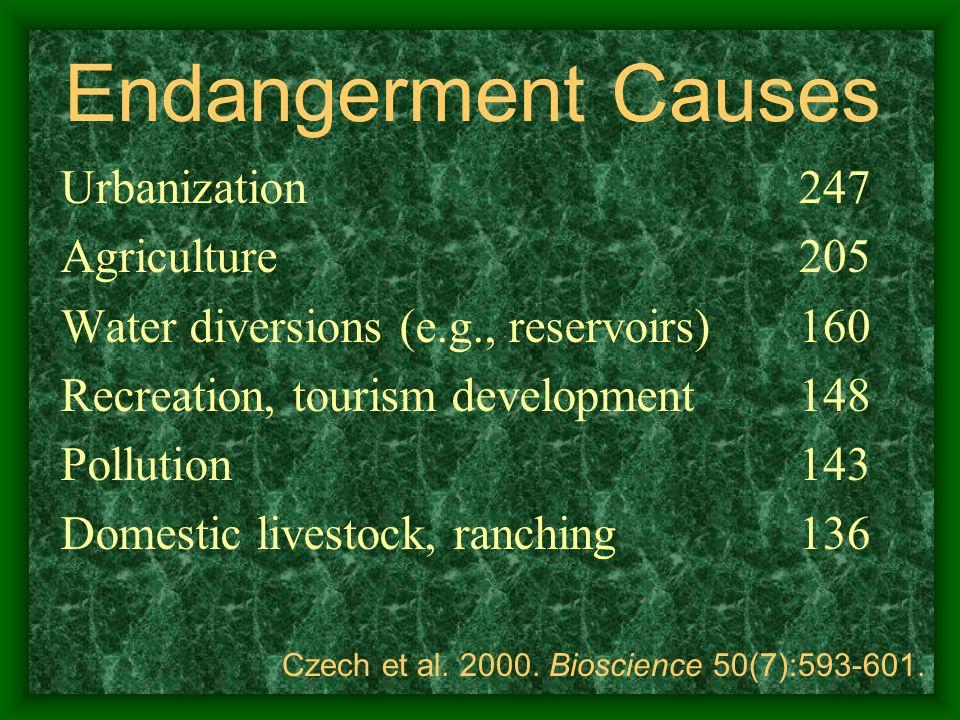 Endangerment Causes Urbanization Agriculture