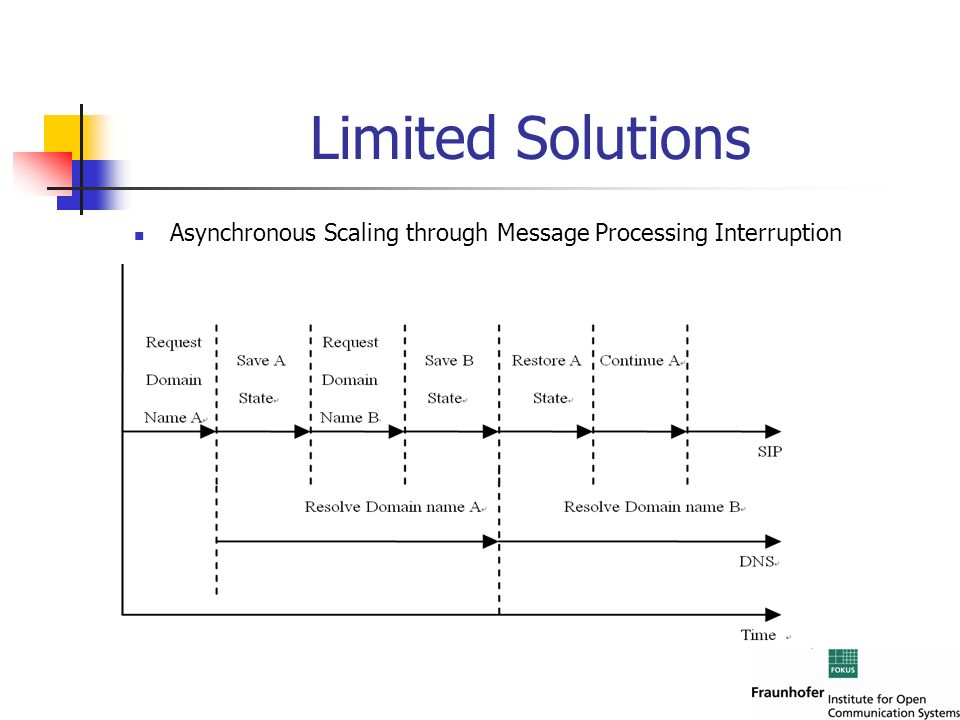 Limited Solutions Asynchronous Scaling through Message Processing Interruption