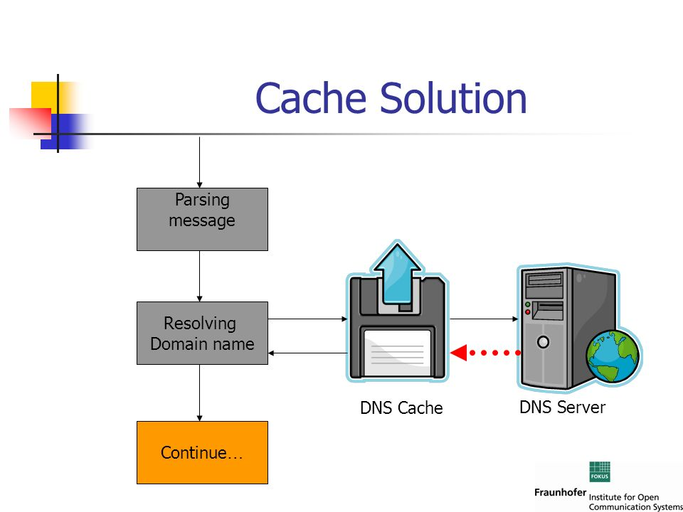 Cache Solution Parsing message Resolving Domain name DNS Cache