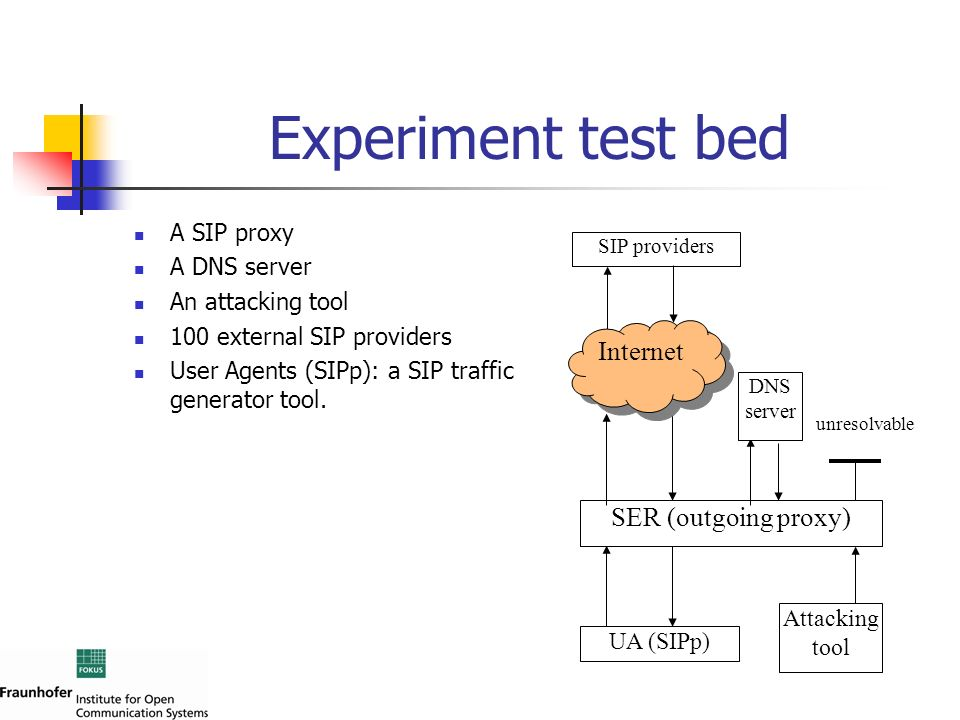 Experiment test bed Internet SER (outgoing proxy) A SIP proxy