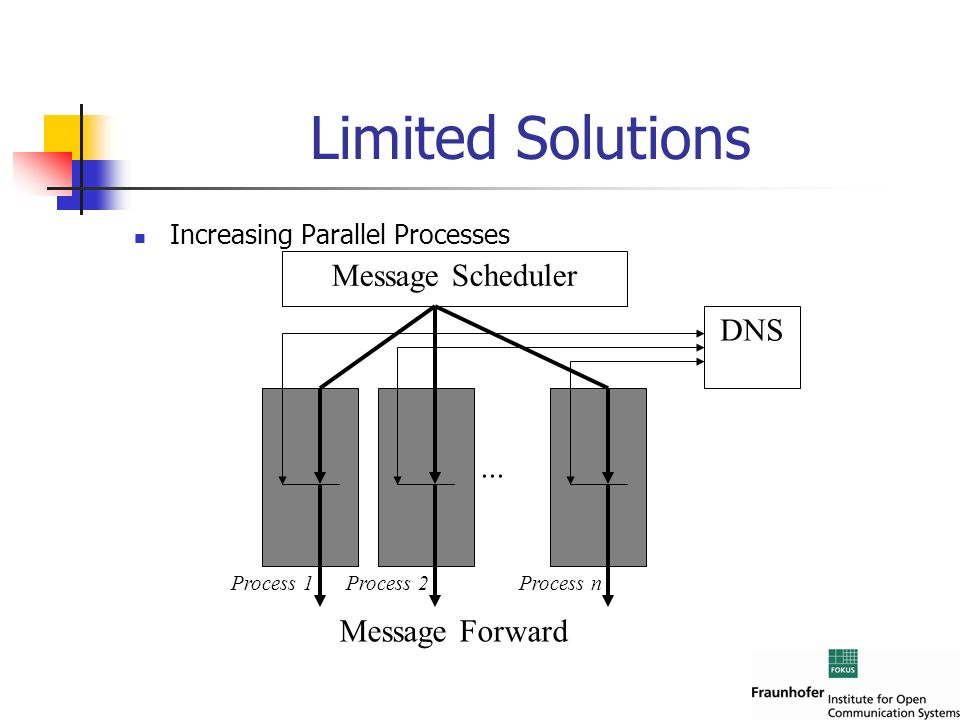 Limited Solutions Message Scheduler DNS ... Message Forward
