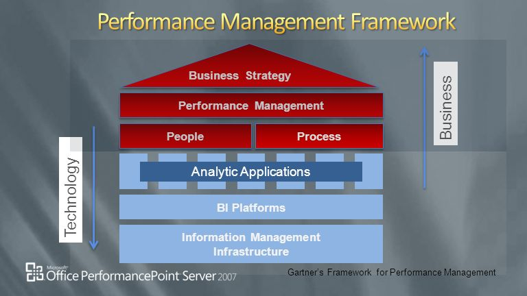 managements focus areas during current business The five focus areas include having: - leadership focus - strategic focus - process focus - people focus - learning and growth focus  by understanding the focus of each of these areas, project managers can sharpen and broaden their view to ensure they have the balance necessary to lead their projects successfully.