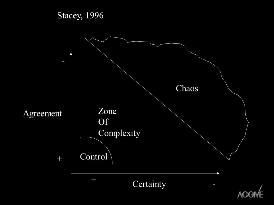 Stacey, Chaos Zone Of Complexity Agreement Control + + Certainty -