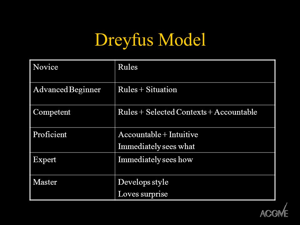 Dreyfus Model Novice Rules Advanced Beginner Rules + Situation