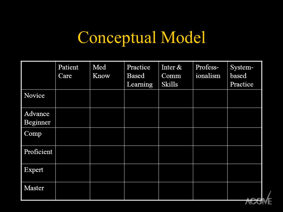 Conceptual Model Patient Care Med Know Practice Based Learning