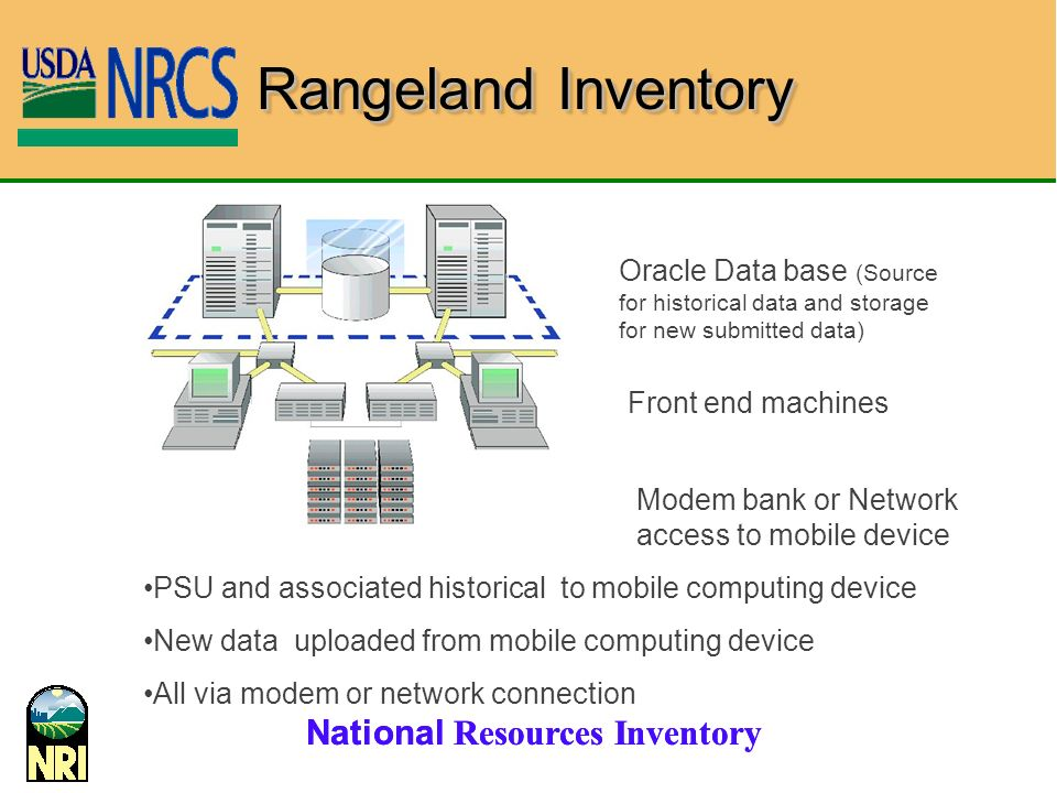 Rangeland Inventory Oracle Data base (Source for historical data and storage for new submitted data)