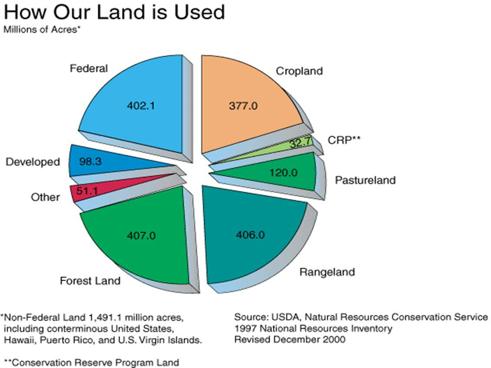 Example of output. Stress the large chunk of rangeland – of which not a lot is known.