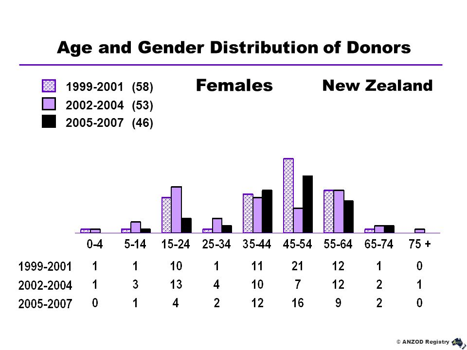 Age and Gender Distribution of Donors