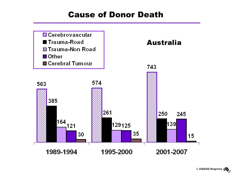 Cause of Donor Death Australia
