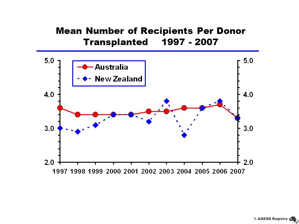 Mean Number of Recipients Per Donor Transplanted 1997 - 2007