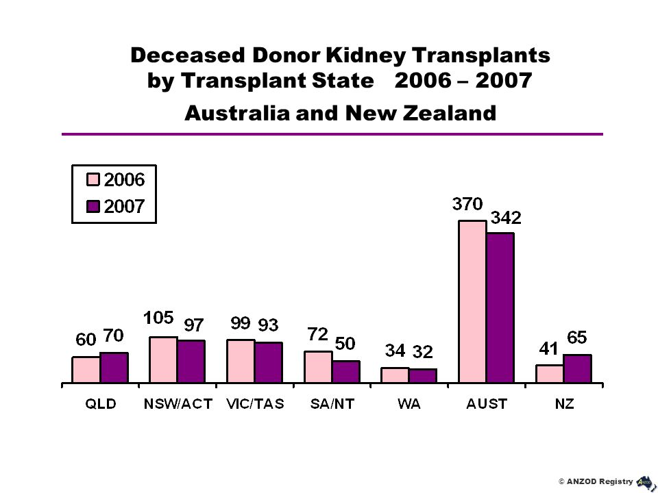 Deceased Donor Kidney Transplants by Transplant State 2006 – 2007