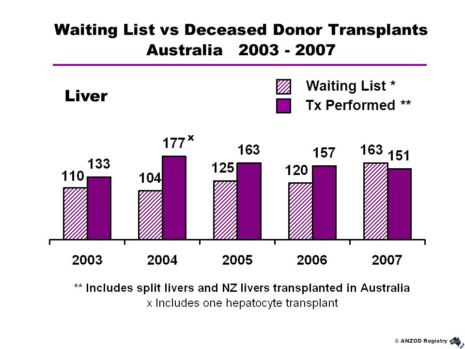 Waiting List vs Deceased Donor Transplants Australia 2003 - 2007