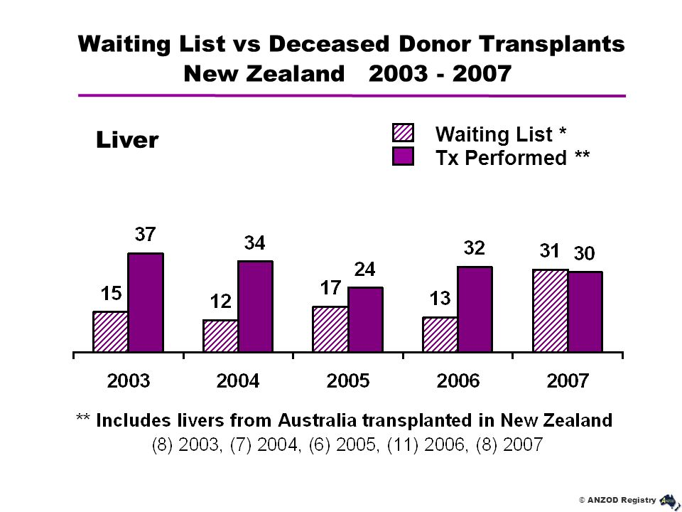 Waiting List vs Deceased Donor Transplants New Zealand 2003 - 2007