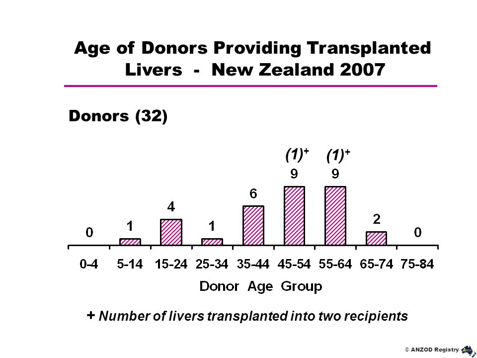 + Number of livers transplanted into two recipients